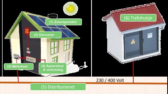 PV-installatie_en_distributienet_001